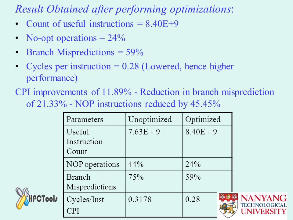 Result Obtained after performing optimizations: Count of useful instructions = 8.40E+9 No-opt operations = 24% Branch Mispredictions = 59% Cycles per