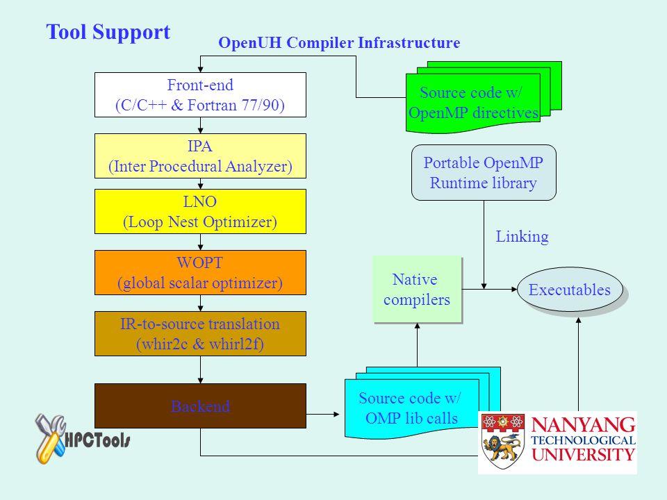 Front-end (C/C++ & Fortran 77/90) LNO (Loop Nest Optimizer) IPA (Inter Procedural Analyzer) WOPT (global scalar optimizer) IR-to-source translation (w