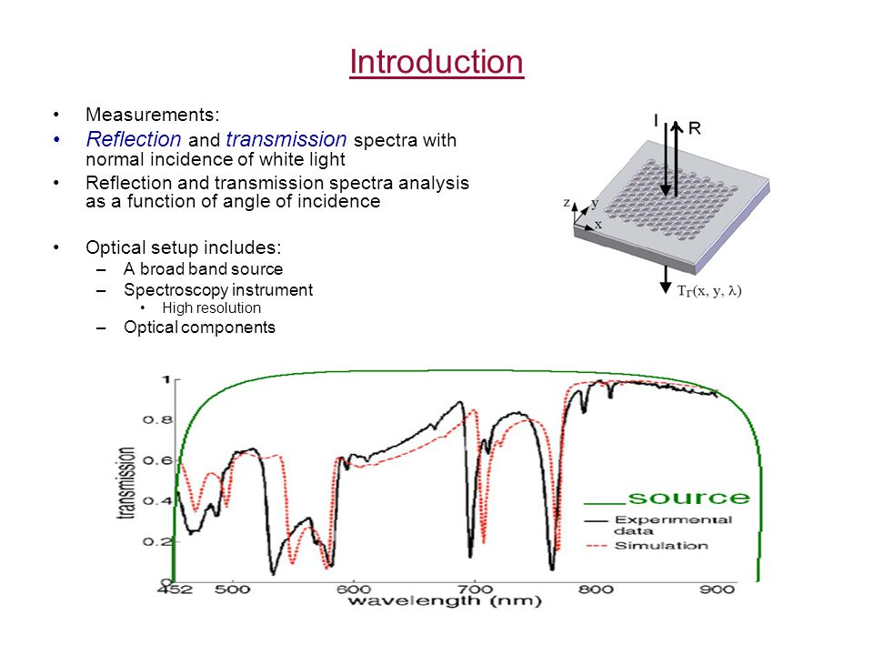 Introduction Measurements: Reflection and transmission spectra with normal incidence of white light Reflection and transmission spectra analysis as a