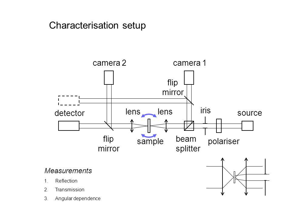 Characterisation setup detector camera 2camera 1 source polariser iris flip mirror flip mirror beam splitter sample lens Measurements 1.Reflection 2.T
