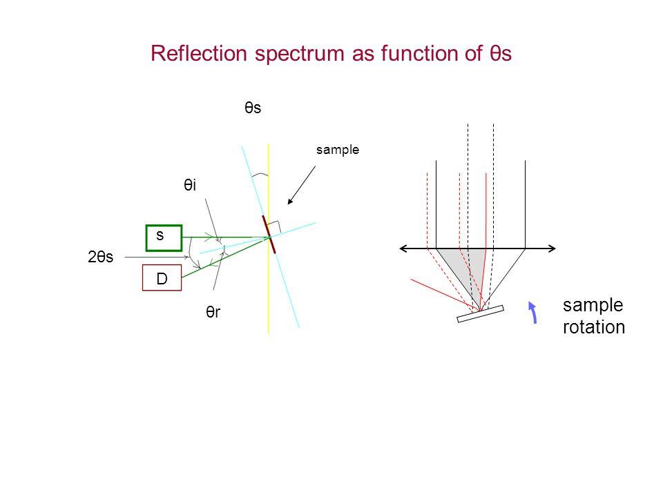 Reflection spectrum as function of θs 2θs θiθi θrθr θsθs s D sample rotation