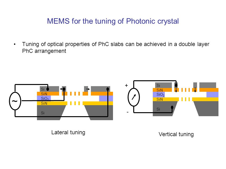 MEMS for the tuning of Photonic crystal Tuning of optical properties of PhC slabs can be achieved in a double layer PhC arrangement SiN SiO 2 Si SiN S