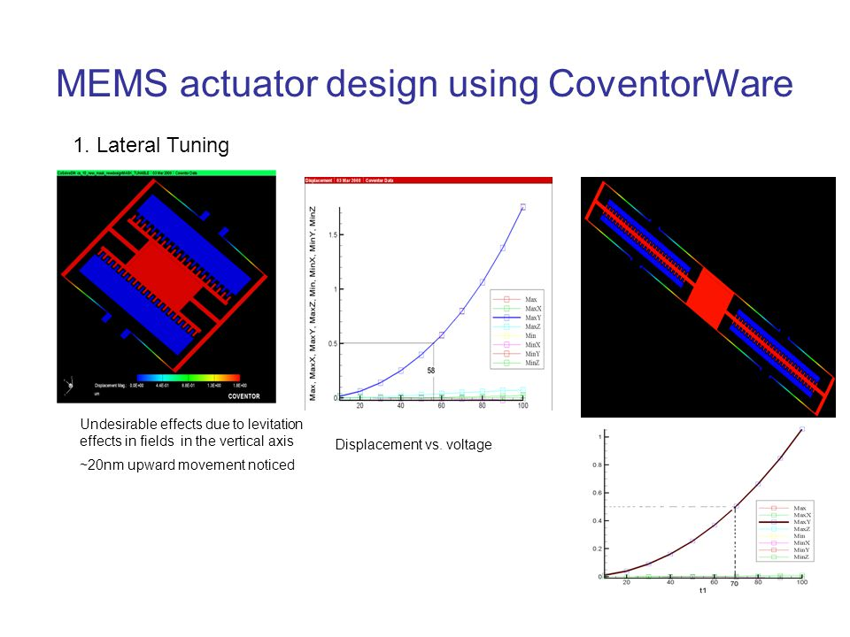MEMS actuator design using CoventorWare Undesirable effects due to levitation effects in fields in the vertical axis ~20nm upward movement noticed 1.