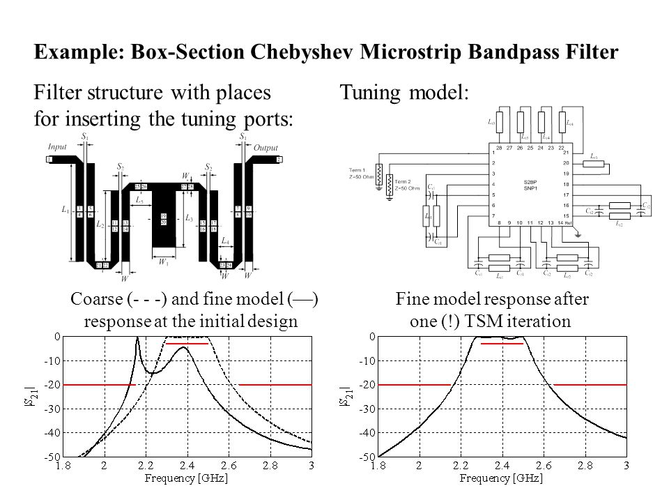 Example: Box-Section Chebyshev Microstrip Bandpass Filter Filter structure with places Tuning model: for inserting the tuning ports: Coarse (- - -) and fine model ( ) Fine model response after response at the initial design one (!) TSM iteration