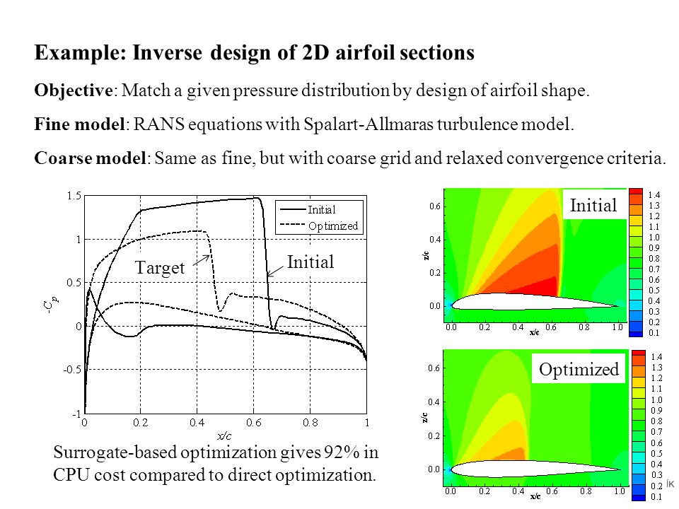 Example: Inverse design of 2D airfoil sections Objective: Match a given pressure distribution by design of airfoil shape.