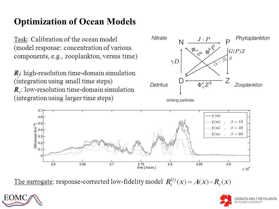 Optimization of Ocean Models Task: Calibration of the ocean model (model response: concentration of various components, e.g., zooplankton, versus time) R f : high-resolution time-domain simulation (integration using small time steps) R c : low-resolution time-domain simulation (integration using larger time steps) The surrogate: response-corrected low-fidelity model
