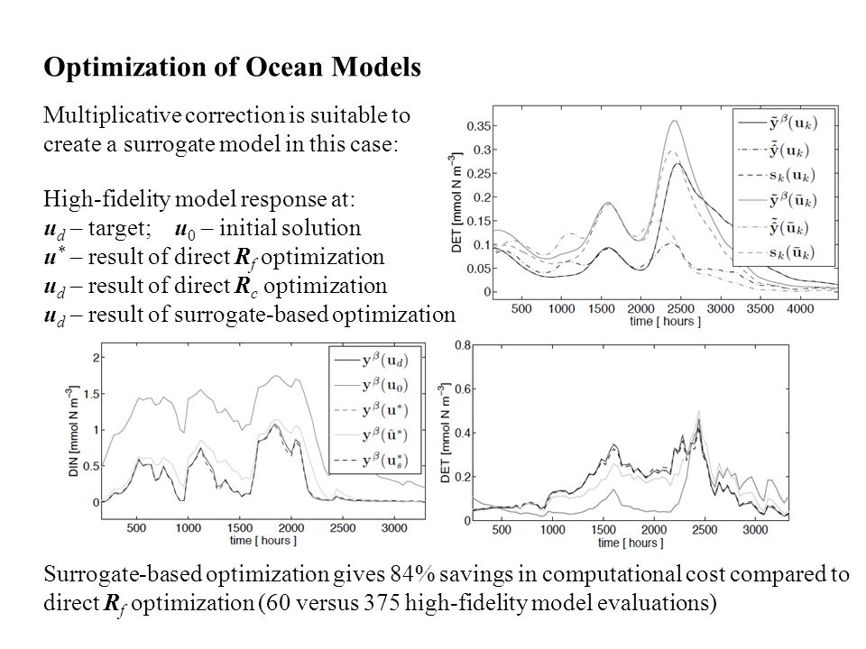 Optimization of Ocean Models Multiplicative correction is suitable to create a surrogate model in this case: High-fidelity model response at: u d – target; u 0 – initial solution u * – result of direct R f optimization u d – result of direct R c optimization u d – result of surrogate-based optimization Surrogate-based optimization gives 84% savings in computational cost compared to direct R f optimization (60 versus 375 high-fidelity model evaluations)