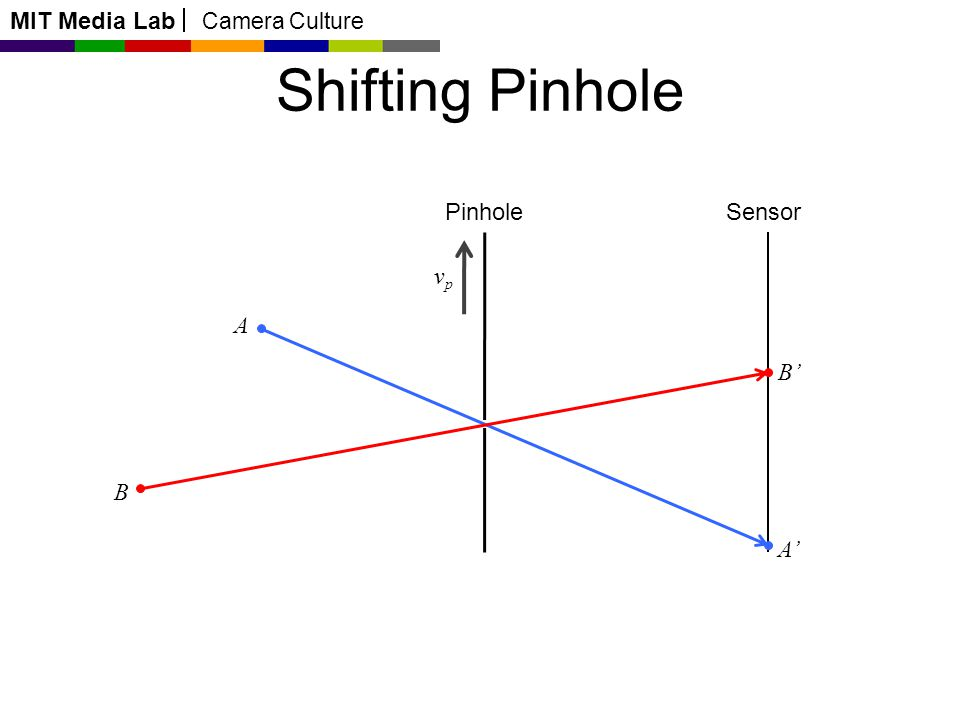 MIT Media Lab Camera Culture A B A B Pinhole Shifting Pinhole Sensor vpvp