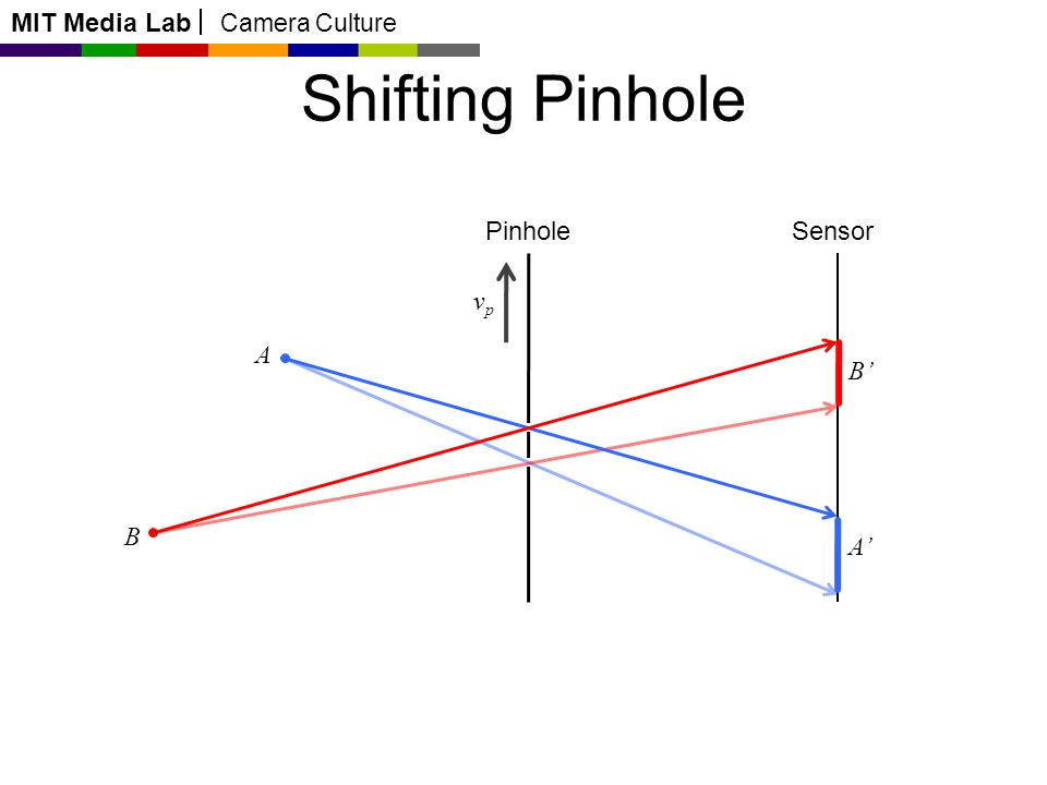 MIT Media Lab Camera Culture A B Pinhole A B Shifting Pinhole Sensor vpvp