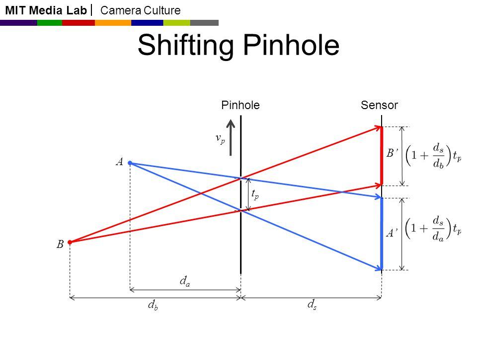 MIT Media Lab Camera Culture B PinholeSensor A B Shifting Pinhole A dada dbdb dsds tptp vpvp