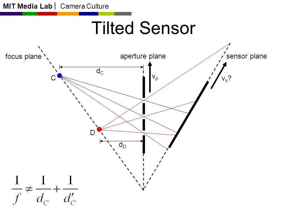 MIT Media Lab Camera Culture Tilted Sensor C D vs?vs? focus plane aperture planesensor plane vpvp dCdC dDdD