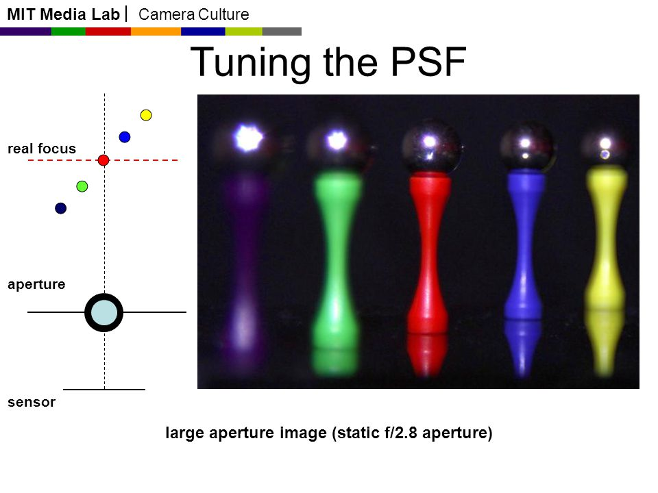 MIT Media Lab Camera Culture Tuning the PSF real focus aperture sensor large aperture image (static f/2.8 aperture)