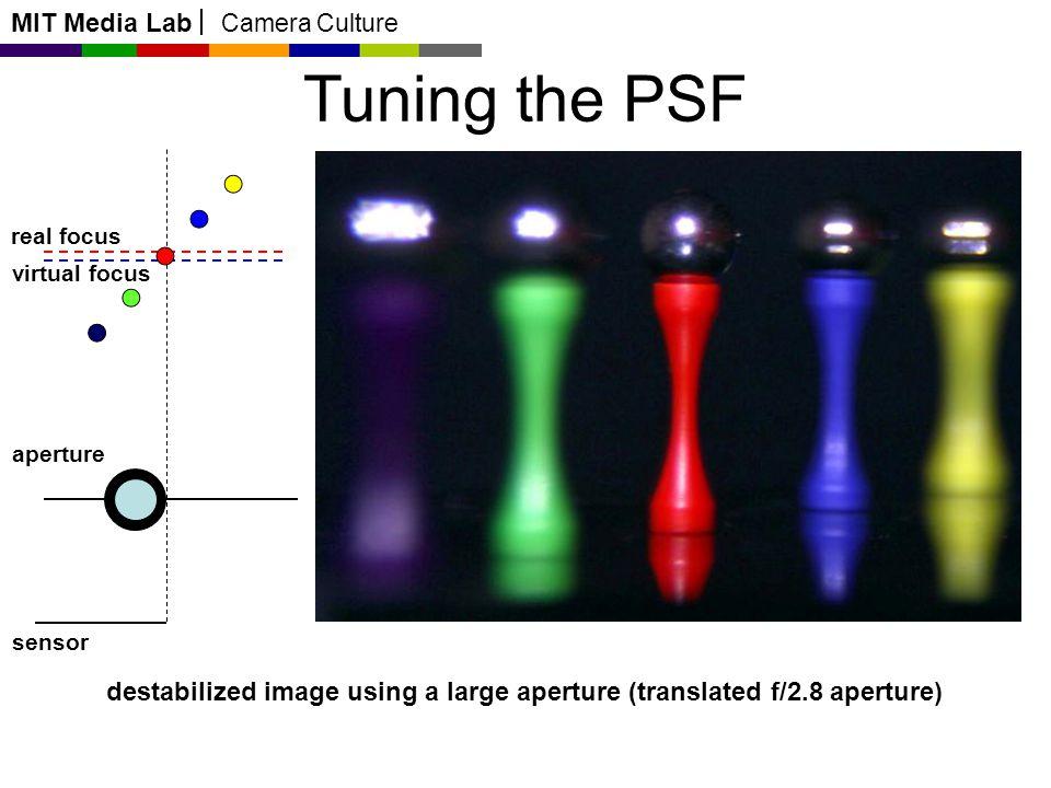 MIT Media Lab Camera Culture Tuning the PSF aperture sensor real focus virtual focus destabilized image using a large aperture (translated f/2.8 apert