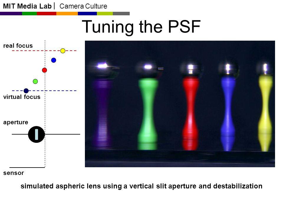 MIT Media Lab Camera Culture Tuning the PSF real focus virtual focus aperture sensor simulated aspheric lens using a vertical slit aperture and destab