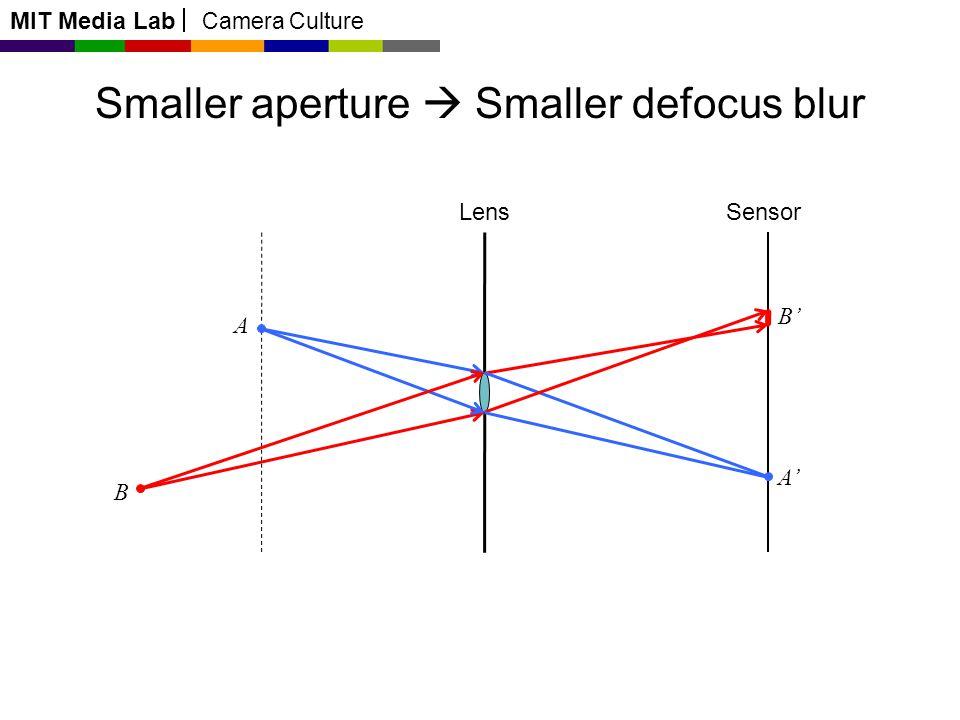 MIT Media Lab Camera Culture A B B A Lens Smaller aperture Smaller defocus blur Sensor