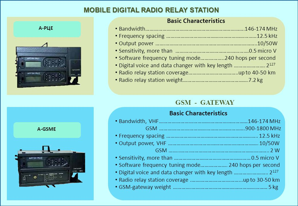 MOBILE DIGITAL RADIO RELAY STATION А-РЦЕ Basic Characteristics Bandwidth…………………………………………………………….146-174 MHz Frequency spacing …….…………………………………………………12