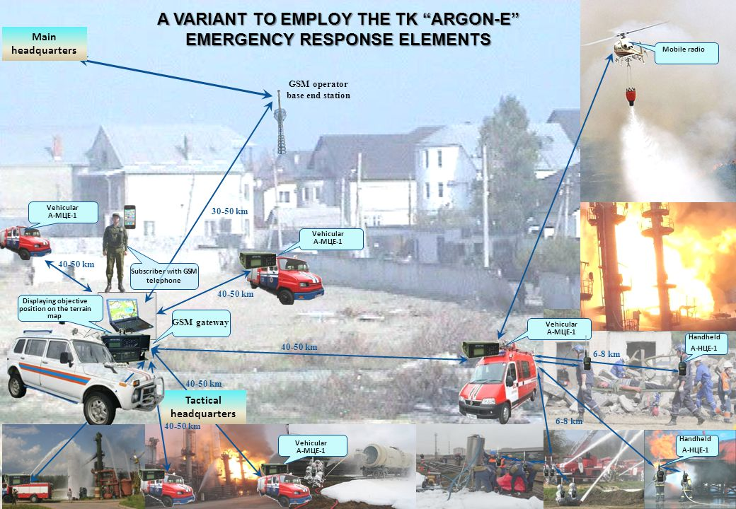 A VARIANT TO EMPLOY THE TK ARGON-E EMERGENCY RESPONSE ELEMENTS Vehicular А-МЦЕ-1 Vehicular А-МЦЕ-1 Vehicular А-МЦЕ-1 GSM operator base end station GSM