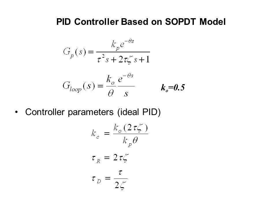 PID Controller Based on SOPDT Model Controller parameters (ideal PID) k o =0.5
