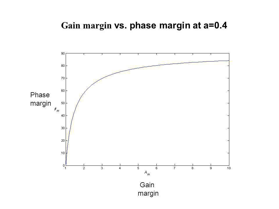 Gain margin vs. phase margin at a=0.4 Phase margin Gain margin