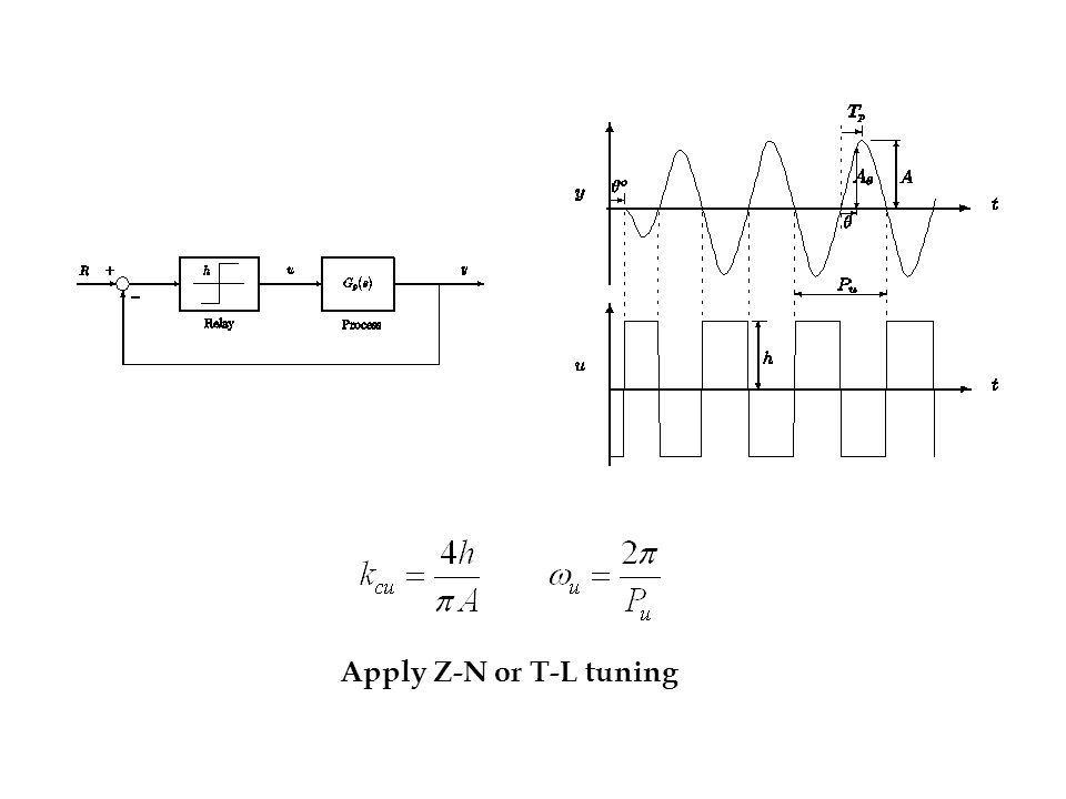 Apply Z-N or T-L tuning