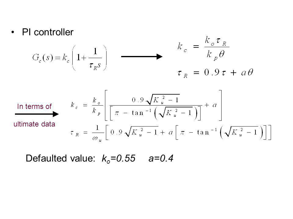 PI controller Defaulted value: k o =0.55 a=0.4 In terms of ultimate data