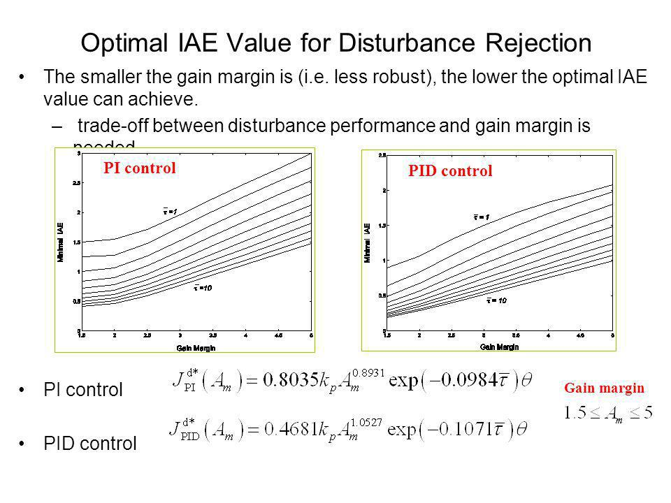 Optimal IAE Value for Disturbance Rejection The smaller the gain margin is (i.e. less robust), the lower the optimal IAE value can achieve. – trade-of