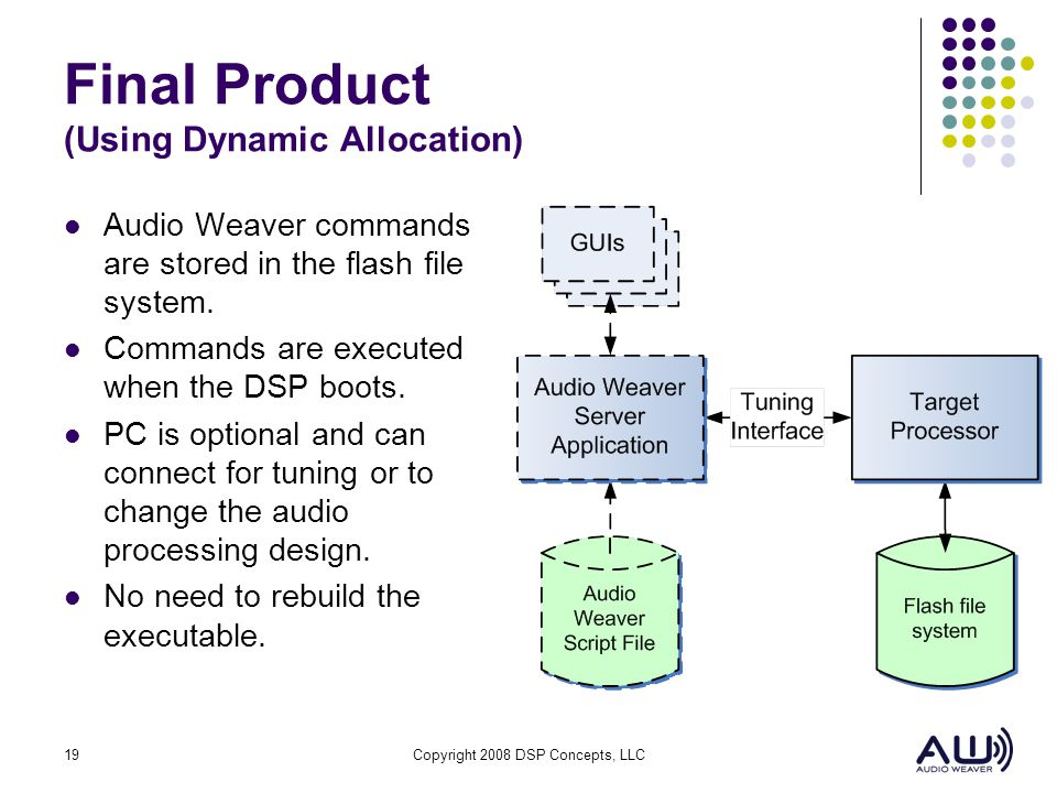 19Copyright 2008 DSP Concepts, LLC Final Product (Using Dynamic Allocation) Audio Weaver commands are stored in the flash file system. Commands are ex