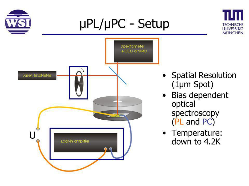 µPL/µPC - Setup Spatial Resolution (1µm Spot) Bias dependent optical spectroscopy (PL and PC) Temperature: down to 4.2K U