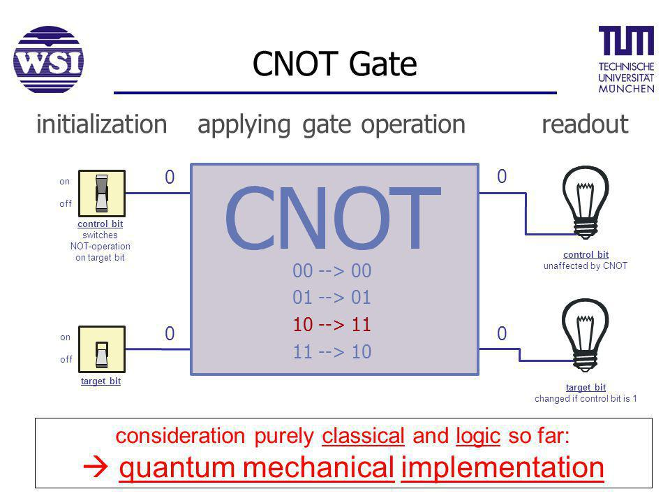 CNOT Gate 1 1 0 0 00 --> 00 01 --> 01 10 --> 11 11 --> 10 0 1 0 on off control bit switches NOT-operation on target bit control bit unaffected by CNOT target bit changed if control bit is 1 initializationapplying gate operationreadout on off target bit consideration purely classical and logic so far: quantum mechanical implementation