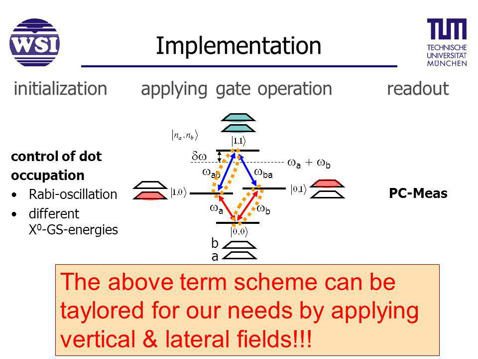 Implementation PC-Meas control of dot occupation Rabi-oscillation different X 0 -GS-energies a a b ba ab b The above term scheme can be taylored for our needs by applying vertical & lateral fields!!.