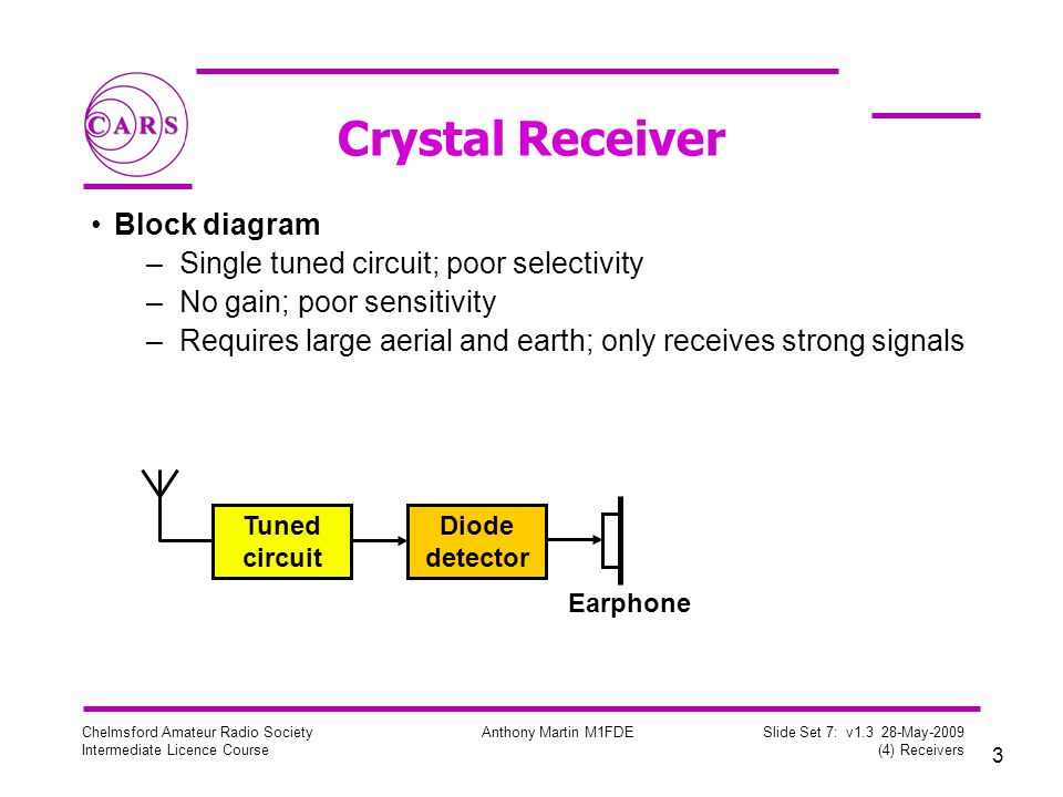 3 Chelmsford Amateur Radio Society Intermediate Licence Course Anthony Martin M1FDE Slide Set 7: v1.3 28-May-2009 (4) Receivers Crystal Receiver Block diagram –Single tuned circuit; poor selectivity –No gain; poor sensitivity –Requires large aerial and earth; only receives strong signals Tuned circuit Diode detector Earphone