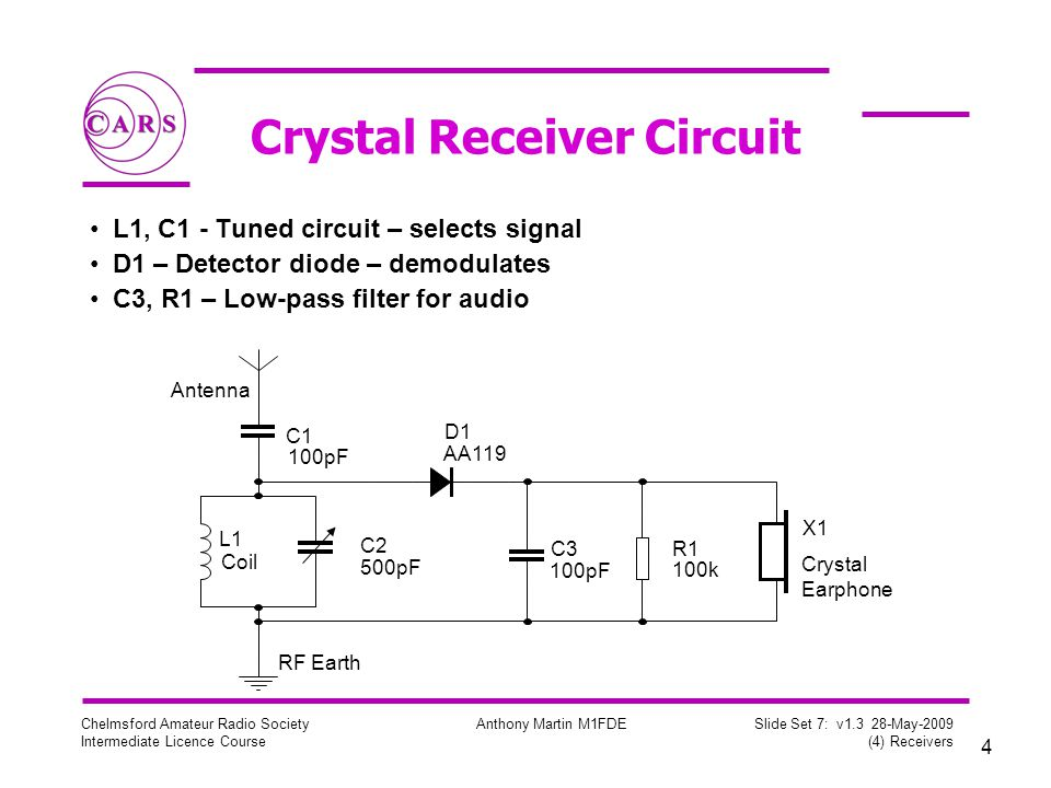 4 Chelmsford Amateur Radio Society Intermediate Licence Course Anthony Martin M1FDE Slide Set 7: v1.3 28-May-2009 (4) Receivers Crystal Receiver Circuit L1, C1 - Tuned circuit – selects signal D1 – Detector diode – demodulates C3, R1 – Low-pass filter for audio Antenna D1 AA119 R1 100k C2 500pF C3 100pF L1 Coil X1 C1 100pF RF Earth Crystal Earphone