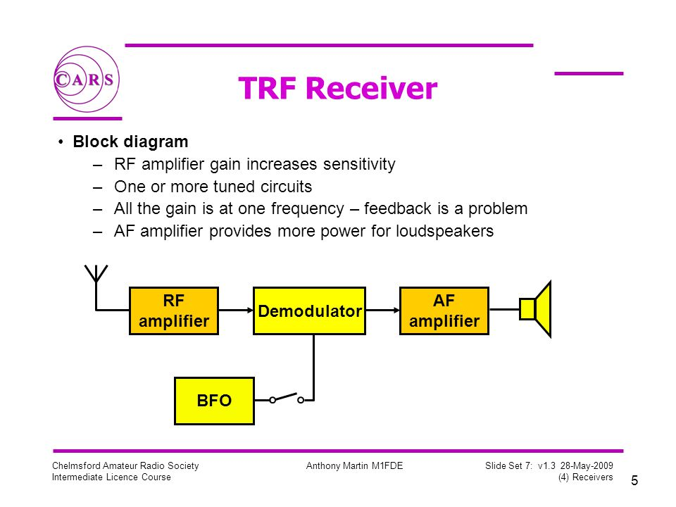 5 Chelmsford Amateur Radio Society Intermediate Licence Course Anthony Martin M1FDE Slide Set 7: v1.3 28-May-2009 (4) Receivers TRF Receiver Block diagram –RF amplifier gain increases sensitivity –One or more tuned circuits –All the gain is at one frequency – feedback is a problem –AF amplifier provides more power for loudspeakers RF amplifier Demodulator AF amplifier BFO