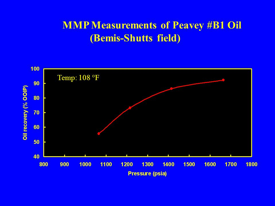 MMP Measurements of Peavey #B1 Oil (Bemis-Shutts field) Temp: 108 °F