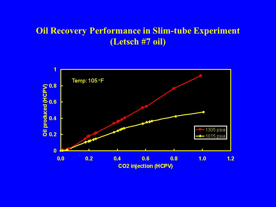 Oil Recovery Performance in Slim-tube Experiment (Letsch #7 oil) Temp: 105 °F