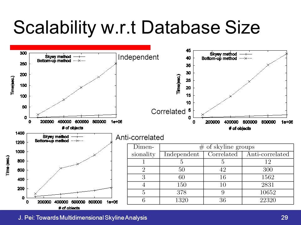 J. Pei: Towards Multidimensional Skyline Analysis29 Scalability w.r.t Database Size Independent Correlated Anti-correlated