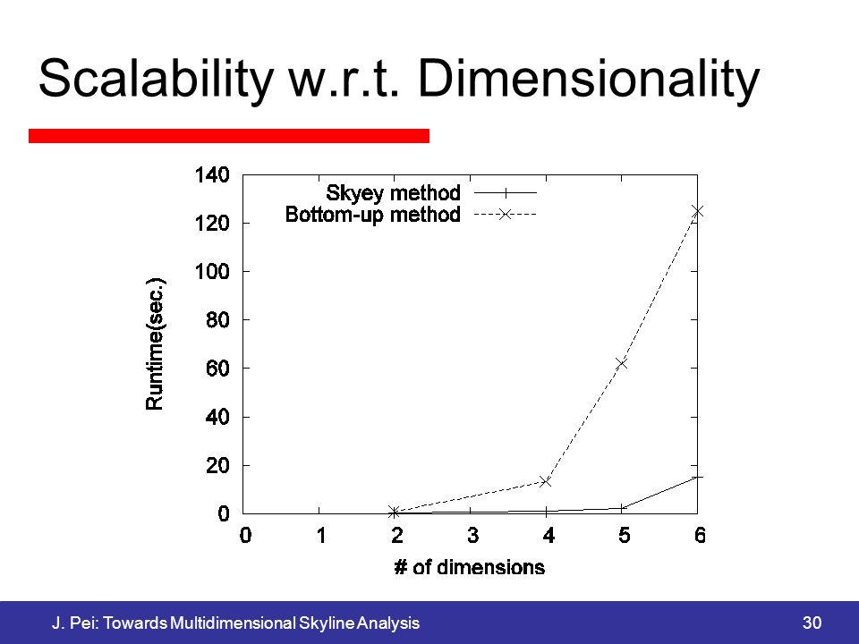 J. Pei: Towards Multidimensional Skyline Analysis30 Scalability w.r.t. Dimensionality