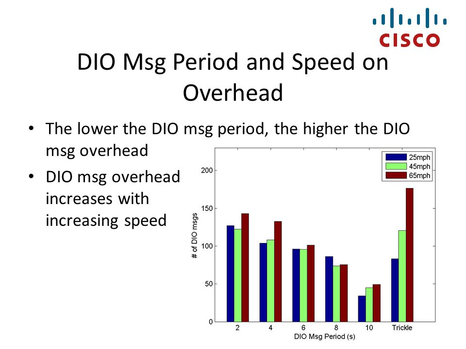 The lower the DIO msg period, the higher the DIO msg overhead DIO Msg Period and Speed on Overhead DIO msg overhead increases with increasing speed