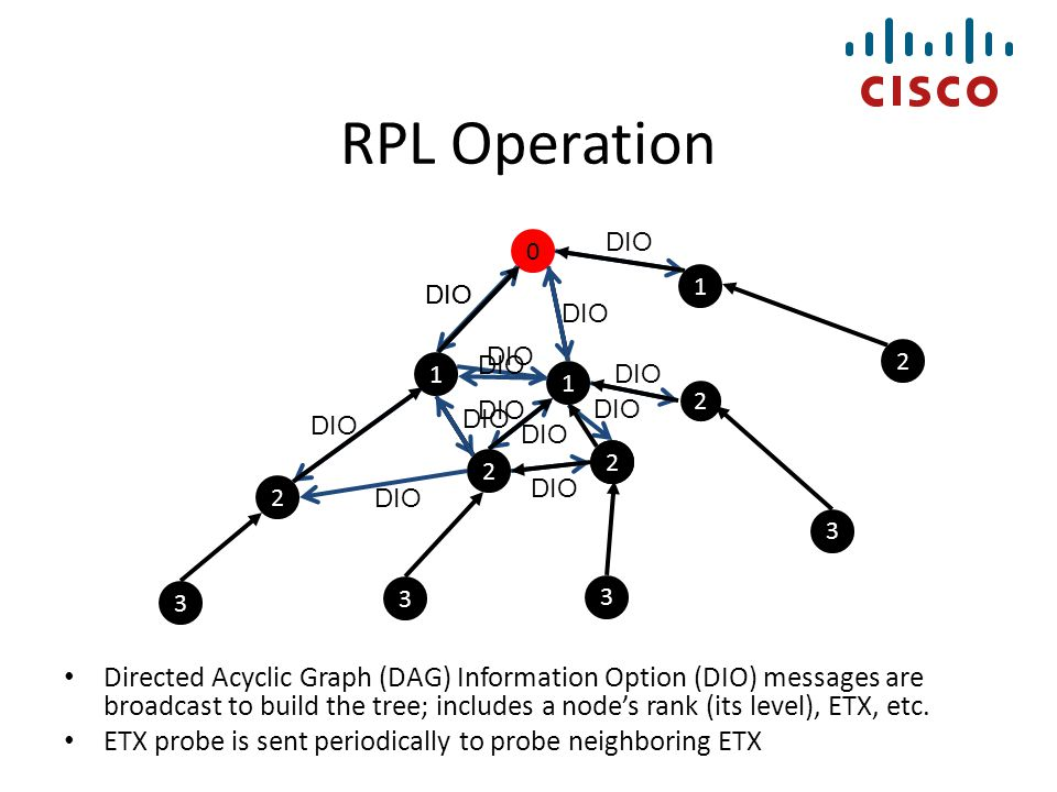 RPL Summary RPL forms a Destination Oriented Directed Acyclic Graph (DODAG), with the root of the tree being the AP DODAG minimizes the cost to the root per Objective Function; used ETX here Directed Acyclic Graph (DAG) Information Option (DIO) messages are broadcast to build the tree; includes a nodes rank (its level), ETX, etc.