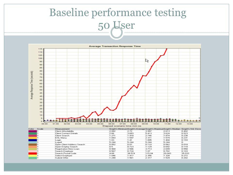 Baseline performance testing 50 User