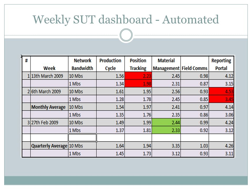 Weekly SUT dashboard - Automated