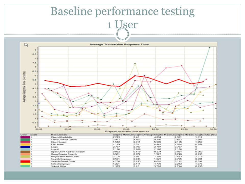 SOME SPECIFIC GUIDELINES FOR SINGLE USER PERFORMANCE TESTING Consider raising issues first with more frequently used operations.