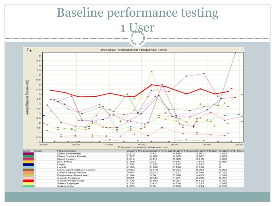 Baseline performance testing 1 User