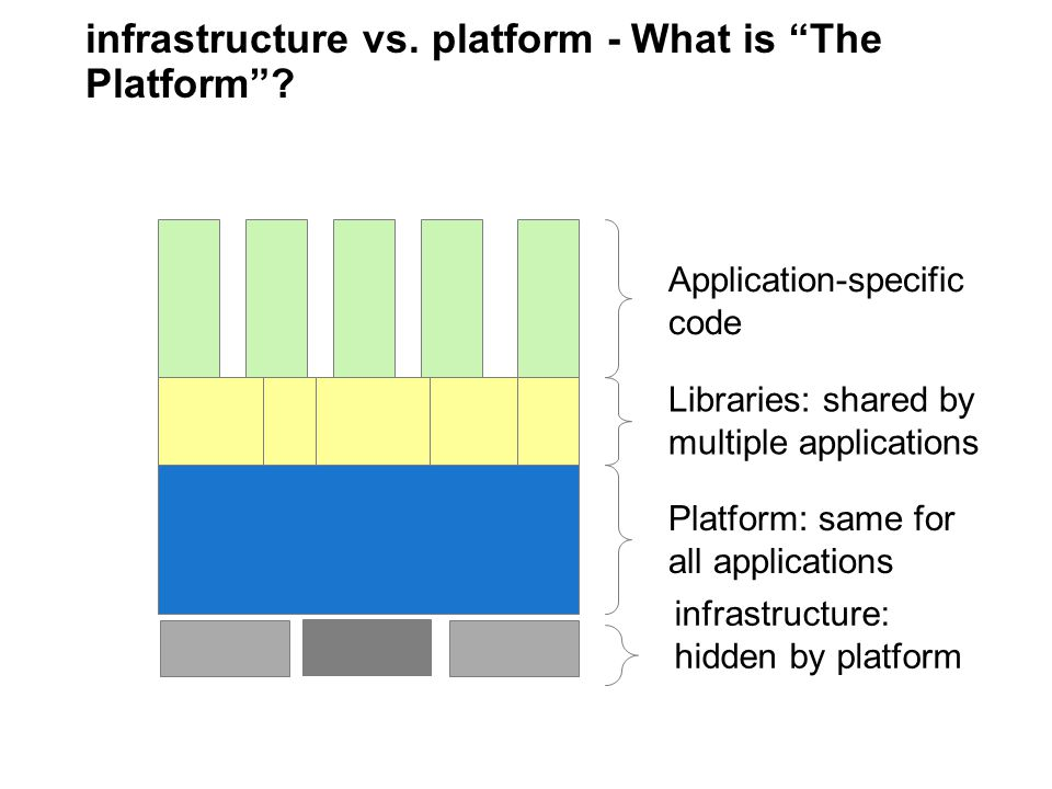 infrastructure vs. platform - What is The Platform.