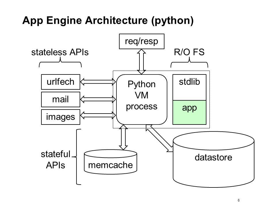 App Engine Architecture (python) 6 Python VM process stdlib app memcache datastore mail images urlfech stateful APIs stateless APIsR/O FS req/resp