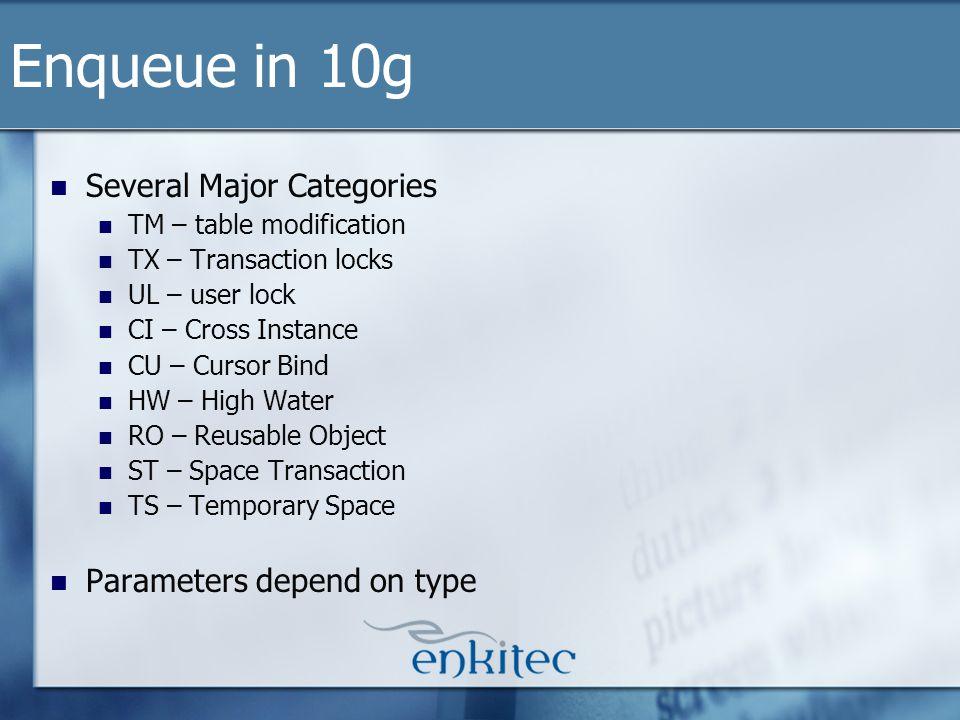 Several Major Categories TM – table modification TX – Transaction locks UL – user lock CI – Cross Instance CU – Cursor Bind HW – High Water RO – Reusa
