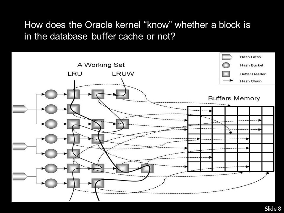 Slide 8 How does the Oracle kernel know whether a block is in the database buffer cache or not