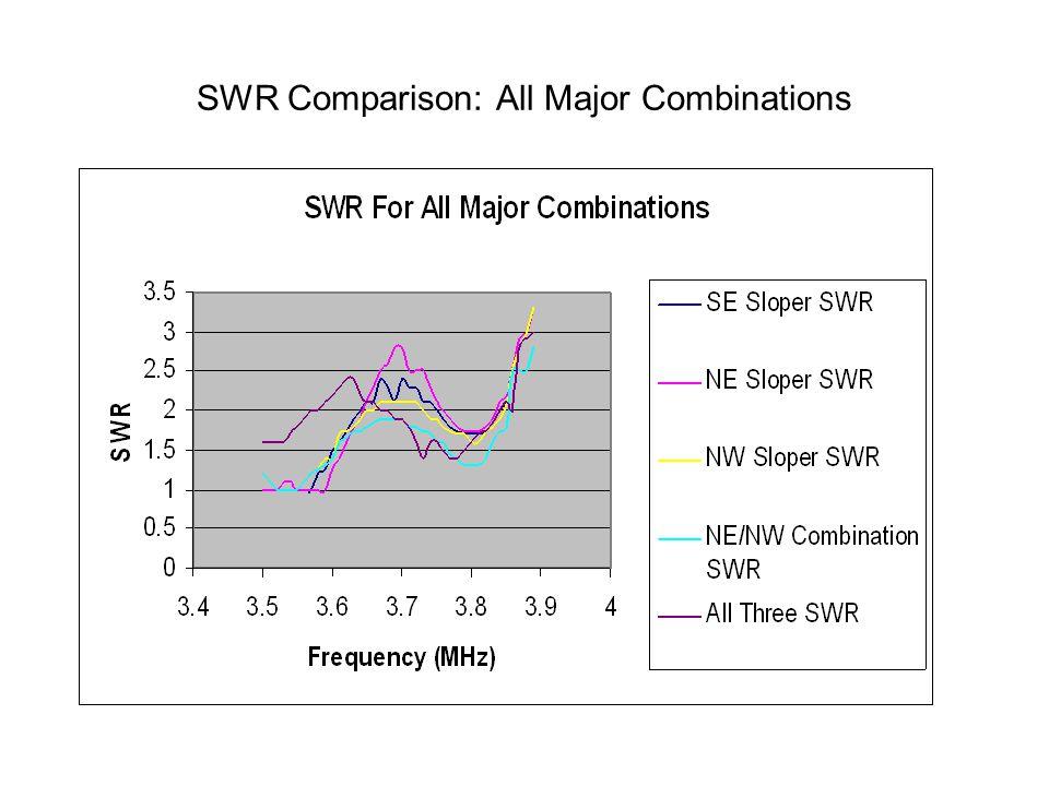 SWR Comparison: All Major Combinations