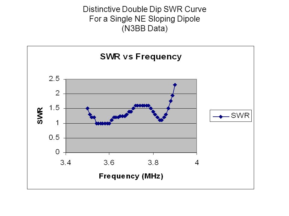 Distinctive Double Dip SWR Curve For a Single NE Sloping Dipole (N3BB Data)