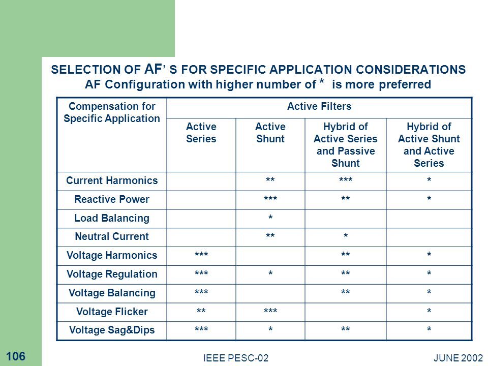 JUNE 2002IEEE PESC-02 106 SELECTION OF AF S FOR SPECIFIC APPLICATION CONSIDERATIONS AF Configuration with higher number of * is more preferred Compensation for Specific Application Active Filters Active Series Active Shunt Hybrid of Active Series and Passive Shunt Hybrid of Active Shunt and Active Series Current Harmonics ****** Reactive Power ****** Load Balancing * Neutral Current *** Voltage Harmonics ****** Voltage Regulation ******* Voltage Balancing ****** Voltage Flicker ****** Voltage Sag&Dips *******